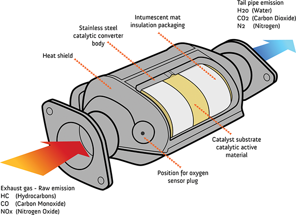 Should You Buy An Aftermarket Catalytic Converter