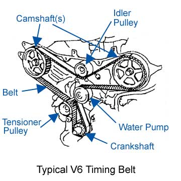 The Symptoms of a Failing Timing Belt