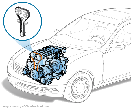 Instant Quotes And Costs On Timing Belt Replacement Services