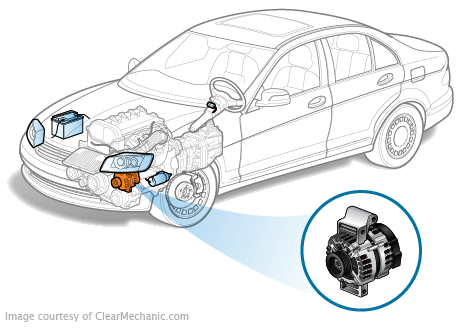 Instant Quotes And Costs On Alternator Replacement