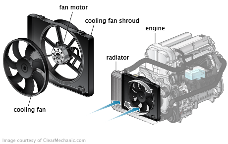 Cooling (Radiator) Fan Motor Replacement