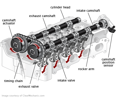 Variable Valve Timing Vvt Solenoid Replacement on Volvo Parts Diagram Air Intake System