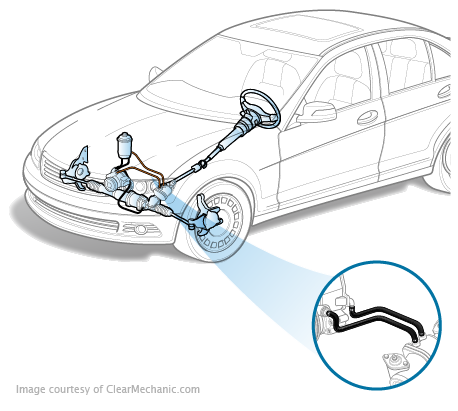 Power Steering Fluid Service