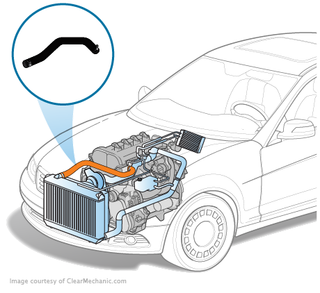 Radiator Hose Replacement on Parts Of A 2004 Volvo C70 Engine Diagram