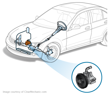 Power Steering Fluid Reservoir Replacement