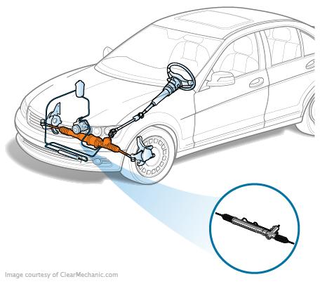 Steering Rack (Gearbox) Replacement